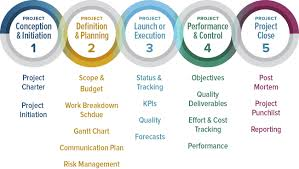 Project Management Comprehensive Guide to the 24 Phases of Project Management 1