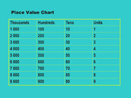 Unit Ten Hundred Thousand Chart Year 6 Sats Booster Maths 1 Place Value Part Ppt Video