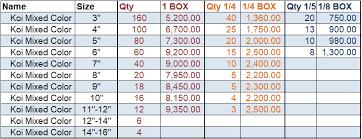 Price Chart Koi Quad A