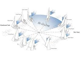 Sailing Wind Chart Points Of Sail And Directions Of Sail Trim Discover Boating