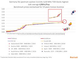 Rewheel Research German 5g Spectrum Auction Back To 4