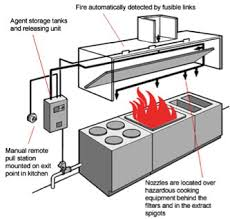 kitchen fire suppression hood system services maryland virginia commercial kitchen