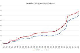 Historic Royal Mail Stamp Prices 1971 2019 Tamebay