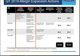 Chart Industry Orders Roar Ahead Chart Industries Inc