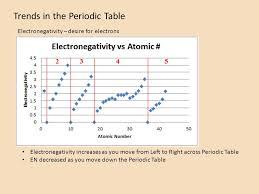 Trends in the Periodic Table Atomic Mass Atomic Radius Ionization ...