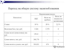 Презентация на тему УПРОЩЕННАЯ СИСТЕМА НАЛОГООБЛОЖЕНИЯ  10 Переход на общую систему налогообложения Показатель Наименование налога НДС