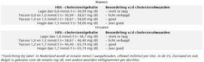 referentiewaarden cholesterol