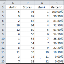 Rank Functions Excel Ranking Functions In Excel Real Statistics Using Excel