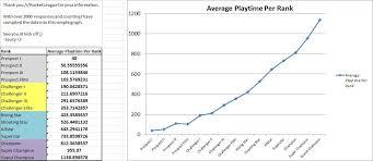 League Of Legends Mmr Chart Rocket League Ranking System Rocket League Ranks Commentary
