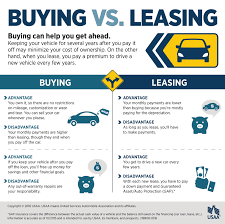 Lease Vs Buying Car Lease Vs Buy Car Magdalene Project Org