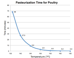 Pasteurization Chart How To Cook Sous Vide Chicken Breast The Food Lab