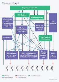 The Structure Of The Health And Social Care System In