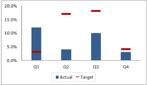 Line With Markers Chart Excel Creating Actual Vs Target Chart In Excel 2 Examples