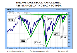 The Average Stock Is Breaking Out 3 Charts For Investors