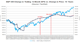 Welcome To Earnings Season Or When The Stock Market Boom