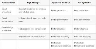 Subaru Oil Capacity Chart Oil Change