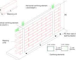 1 Confined Masonry Wall Characteristics 42 106