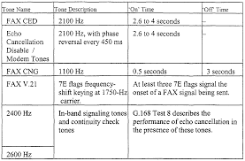 Ced Frequency Allocation Chart Wo2002021855a2 Tone Detection For Integrated