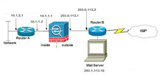 configure the asa for smtp mail server access in dmz inside and asa configuration