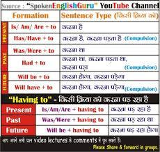 Voice Chart Pdf All English Charts Spoken English Guru Tense Chart Active