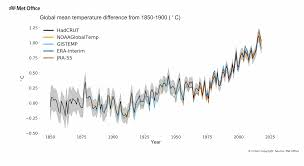 Forecast Suggests Earths Warmest Period On Record Met Office
