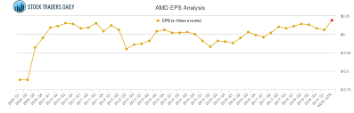 Eps Chart For Advanced Micro Devices Amd Stock Traders