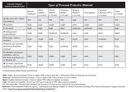 Epa Chemical Resistance Chart Choosing Ppe For Pesticide Applications University Of
