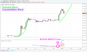 Ripple Stock Price Chart Crypto Crash In 2018 Ripple And Ethereum Still Have A Lot