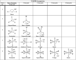Table Of Geometries Introduction To Chemistry