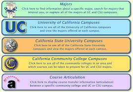 exploring majors exploring majors