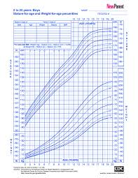 Weight Chart For Boys Growth Chart For Boys 2 To 20 Years New Parent