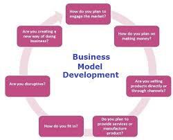 what is a business model business model chart business diagrams frameworks models charts