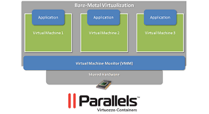 virtuozzo parallels virtuozzo allows you to start your own vps hosting business