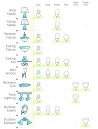 types of ceiling lighting. Types Of Light Fixtures In The Ceiling Lights Different Lighting . B