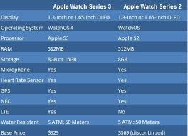 Apple Watch Model Comparison Chart Apple Watch Series 2 And 3 Comparison Chart Gn9009 Imei Miui