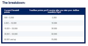 Jetblue Chart Amazing Deal Up To 75 000 Jetblue Trueblue Points For Free