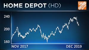 Home Depot Lumber Prices Chart Dow Stock Home Depot Is Down In The Past Month And It Could