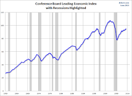 Conference Board Leading Indicators Chart The June Conference Board Leading Economic Index Lei For