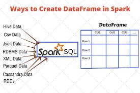 dataframe operations in pyspark