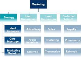 Marketing Organization Chart A Closer Look At Strategy