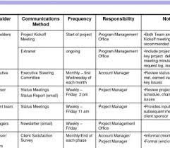 Management Plans Project Communication Plan S Pdf Ent Flow