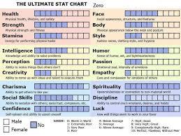 Character Stat Charts Character Generator Amino
