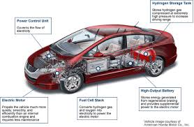 schematic of a hydrogen fuel cell car