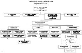Four Seasons Organizational Chart St Francis Xavier Catholic School About Organizational