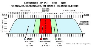 Ham Radio Bandwidth Chart Fm Versus Nfm For Best Radio Communications Radiomaster