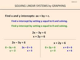 solving linear systems by graphing adv133 find x and y intercepts ax by
