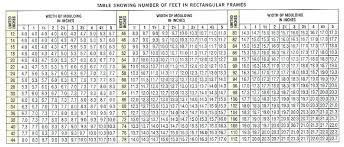 Height Inches To Feet Chart Convert Inches Feet Online Charts Collection