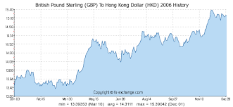 Hkd To Gbp Chart Pfund Sterling Gbp To Hongkong Dollar Hkd Wechselkurs