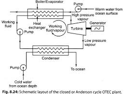 essay otec plants ocean energy energy management schematic layout of the closed or anderson cycle otec plant