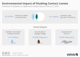 Chart Environmental Impact Of Flushing Contact Lenses